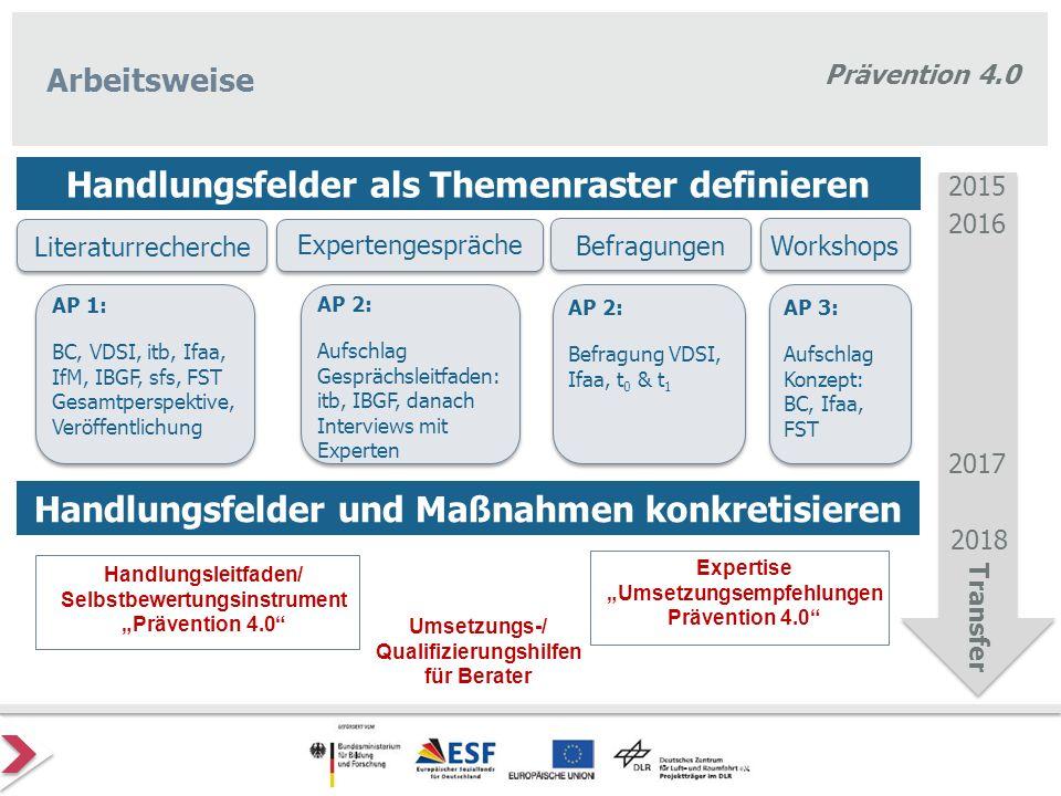 Prävention 4.0 Arbeitsweise Befragungen Literaturrecherche Workshops Expertengespräche 2015 2016 2017 2018 Transfer AP 1: BC, VDSI, itb, Ifaa, IfM, IB