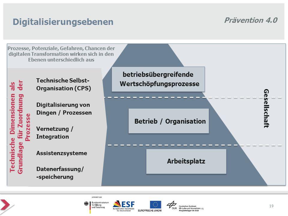 Prävention 4.0 Digitalisierungsebenen Betrieb / Organisation Arbeitsplatz betriebsübergreifende Wertschöpfungsprozesse Prozesse, Potenziale, Gefahren,