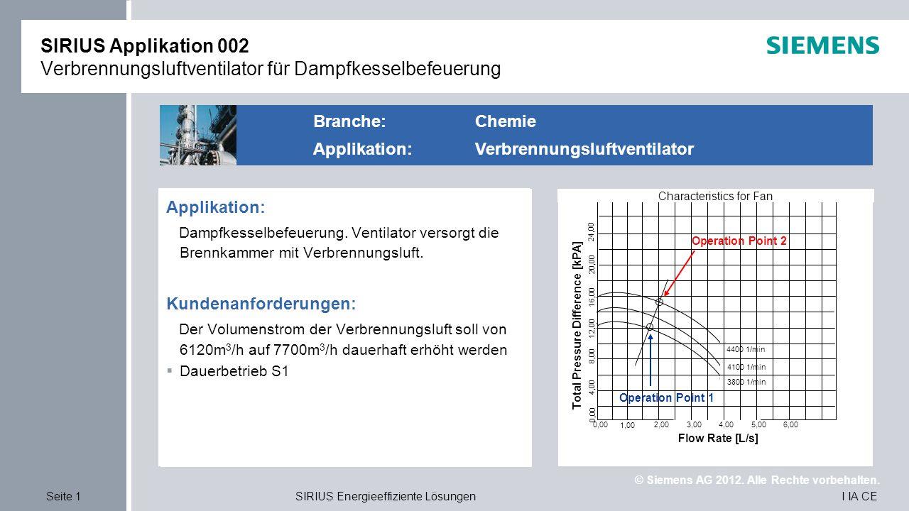© Siemens AG 2012. Alle Rechte vorbehalten. I IA CESeite 1 SIRIUS Energieeffiziente Lösungen Applikation  Riemenantrieb für Drehkolbengebläse Einsatz