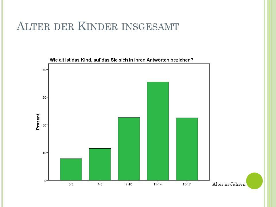 A LTER DER K INDER INSGESAMT Alter in Jahren