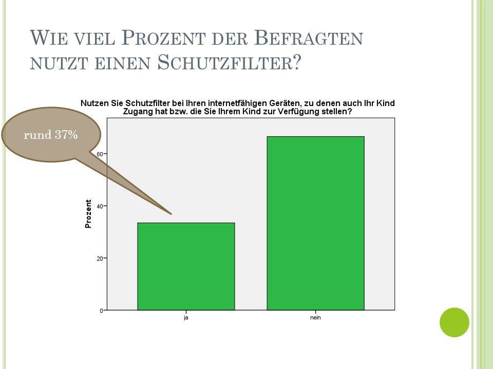 W IE VIEL P ROZENT DER B EFRAGTEN NUTZT EINEN S CHUTZFILTER rund 37%