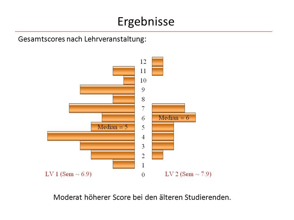 Ergebnisse Gesamtscores nach Lehrveranstaltung: Moderat höherer Score bei den älteren Studierenden.