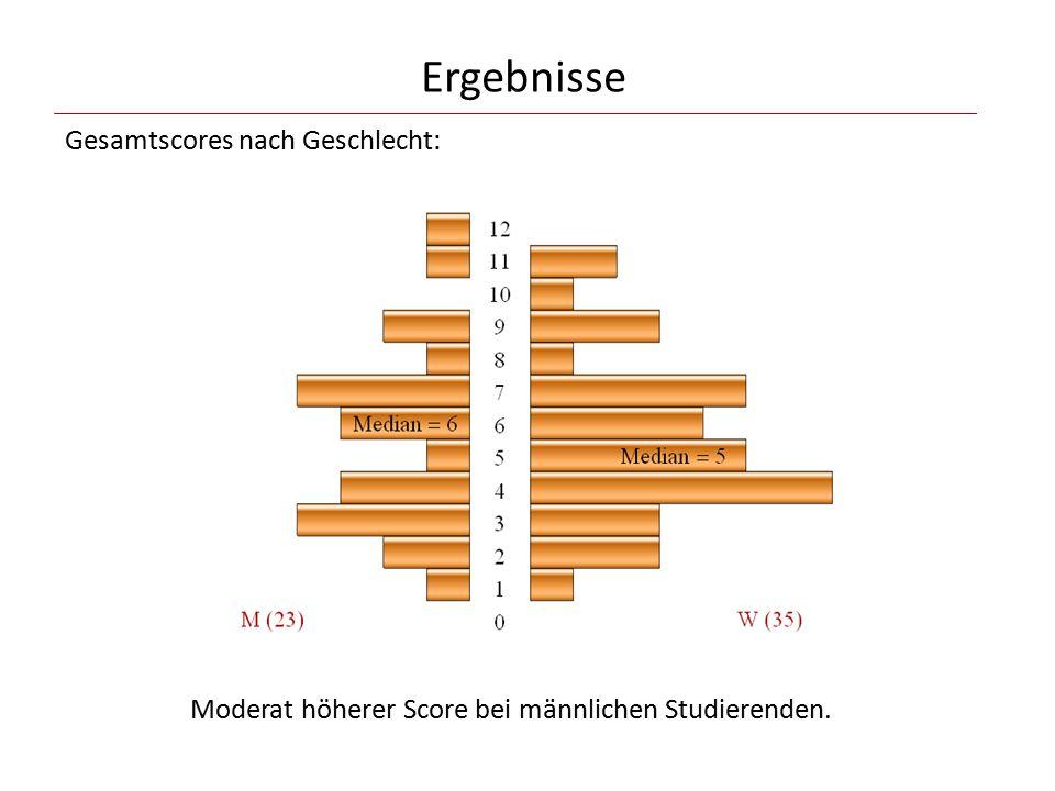 Ergebnisse Gesamtscores nach Geschlecht: Moderat höherer Score bei männlichen Studierenden.