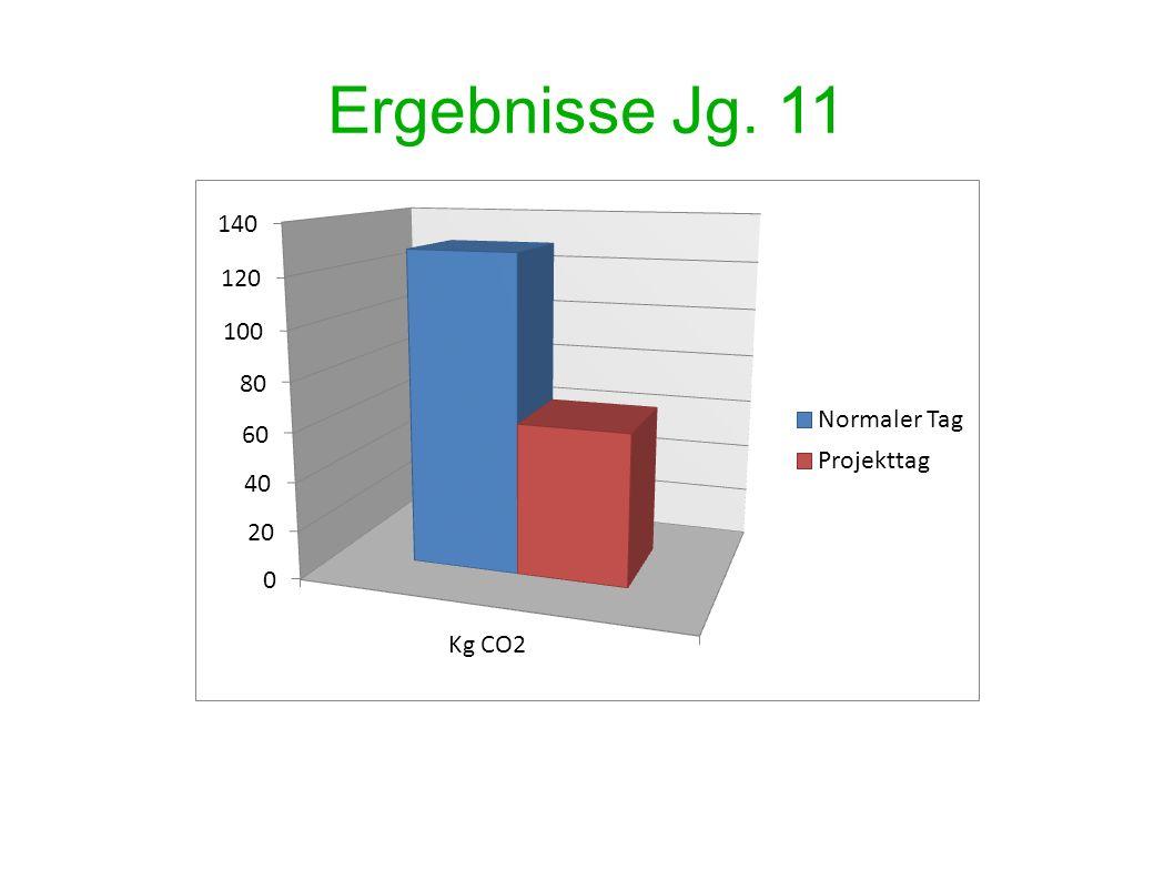 Ergebnisse Jg. 11