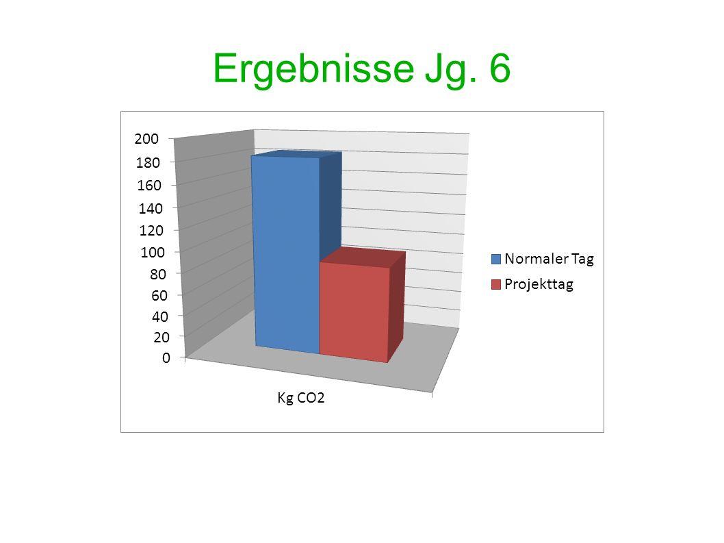 Ergebnisse Jg. 6