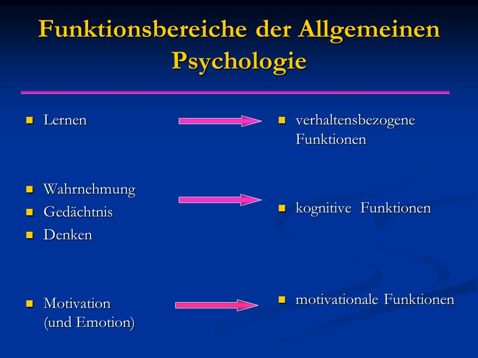 Funktionsbereiche der Allgemeinen Psychologie Lernen Lernen Wahrnehmung Wahrnehmung Gedächtnis Gedächtnis Denken Denken Motivation (und Emotion) Motivation (und Emotion) verhaltensbezogene Funktionen kognitive Funktionen motivationale Funktionen