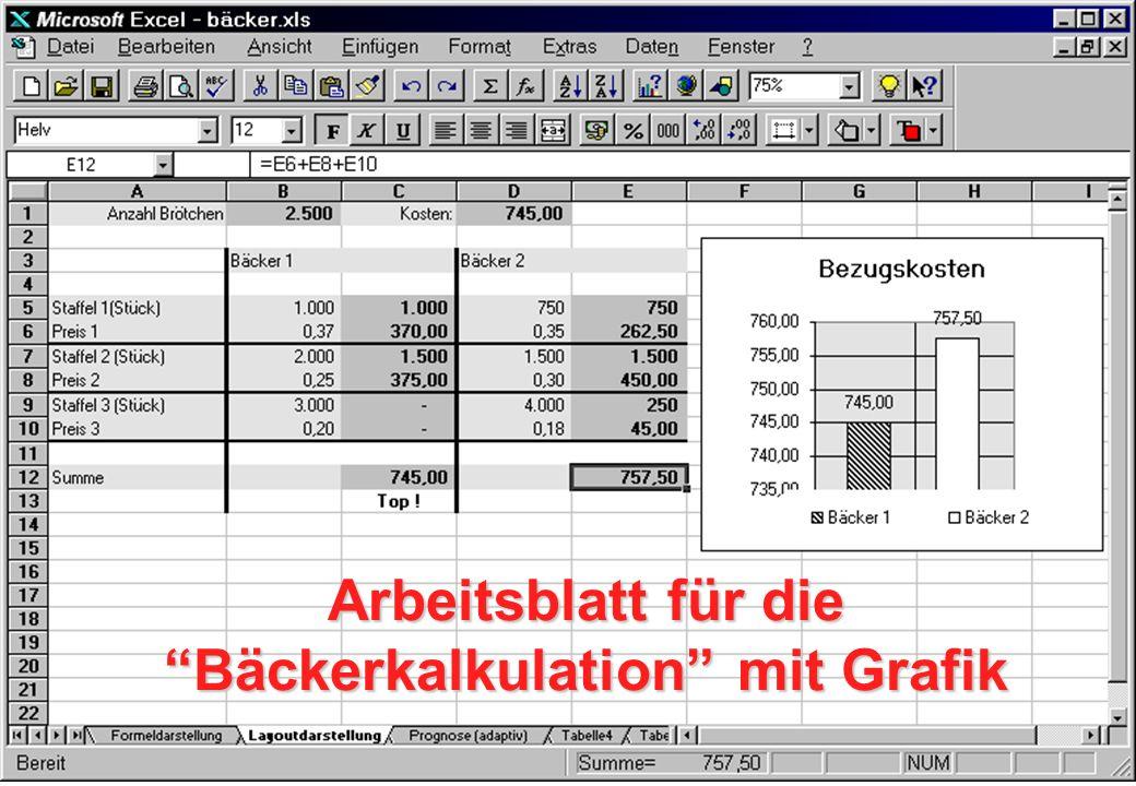 "Arbeitsblatt für die ""Bäckerkalkulation"" mit Grafik"