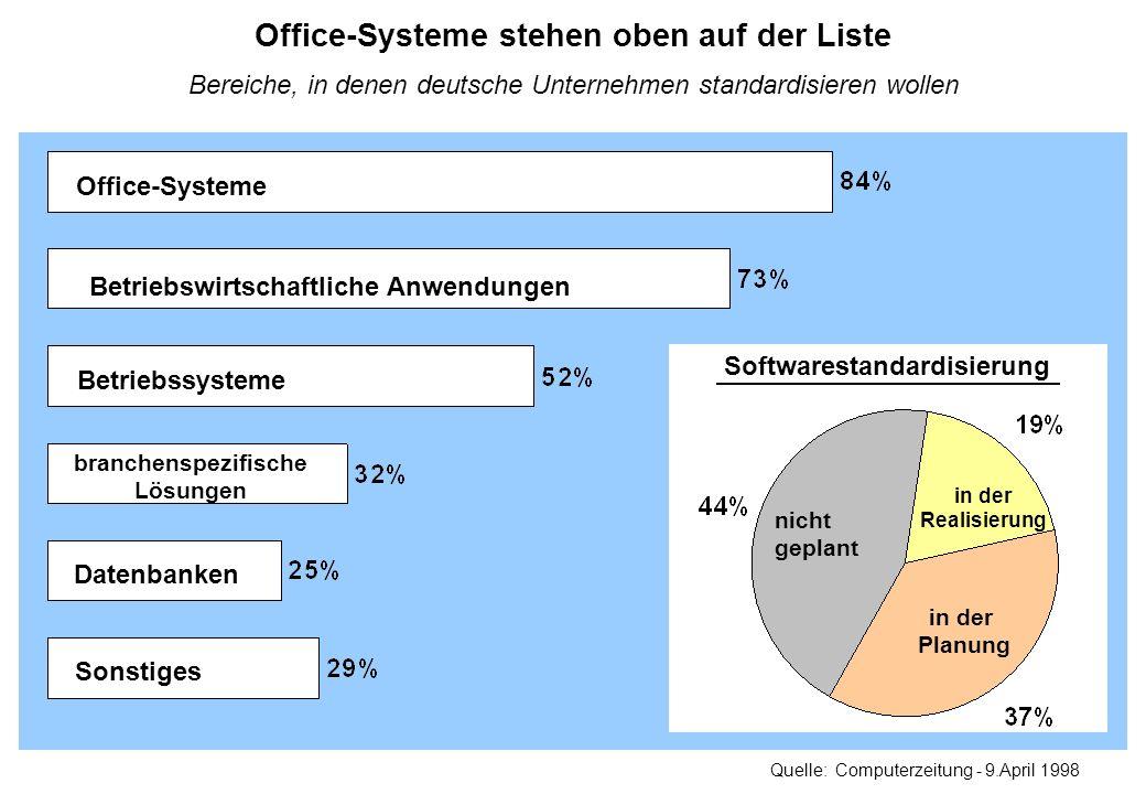 Bereiche, in denen deutsche Unternehmen standardisieren wollen Office-Systeme stehen oben auf der Liste Office-Systeme Betriebssysteme branchenspezifi