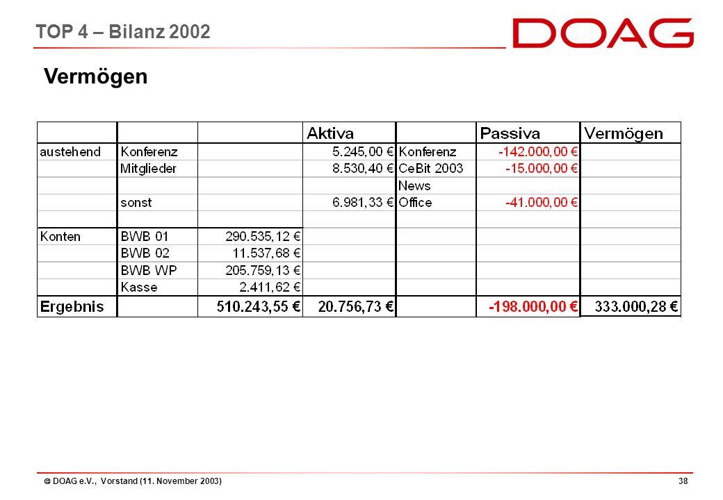  DOAG e.V., Vorstand (11. November 2003)38 TOP 4 – Bilanz 2002 Vermögen