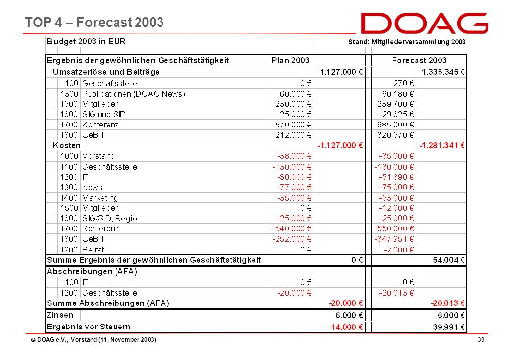  DOAG e.V., Vorstand (11. November 2003)39 TOP 4 – Forecast 2003