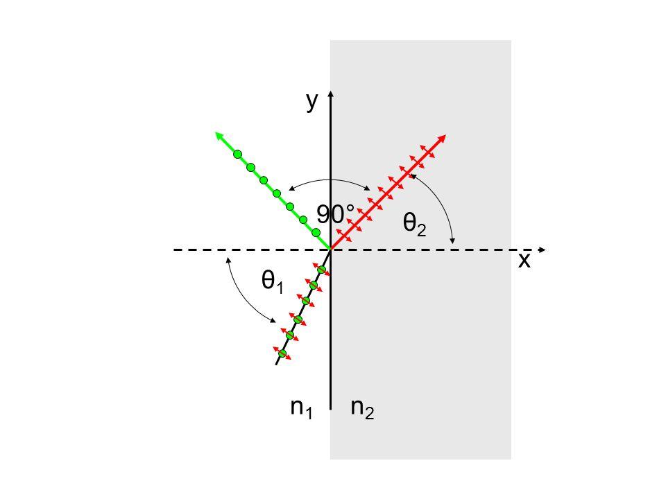 n2n2 n1n1 x y θ2θ2 θ1θ1