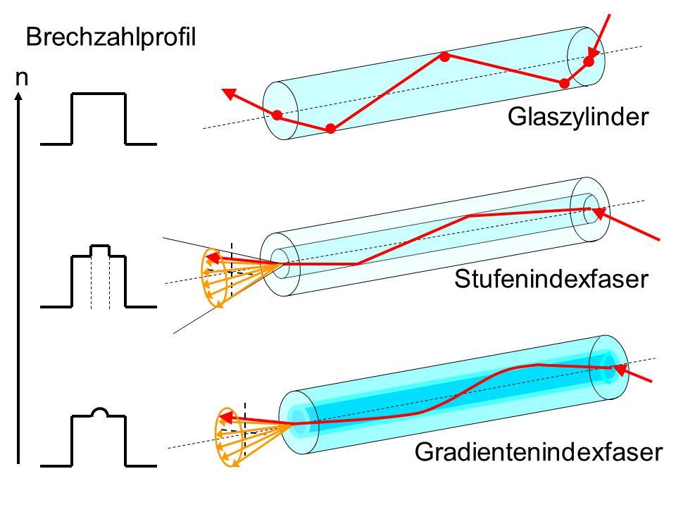 Glaszylinder Stufenindexfaser Gradientenindexfaser Brechzahlprofil n