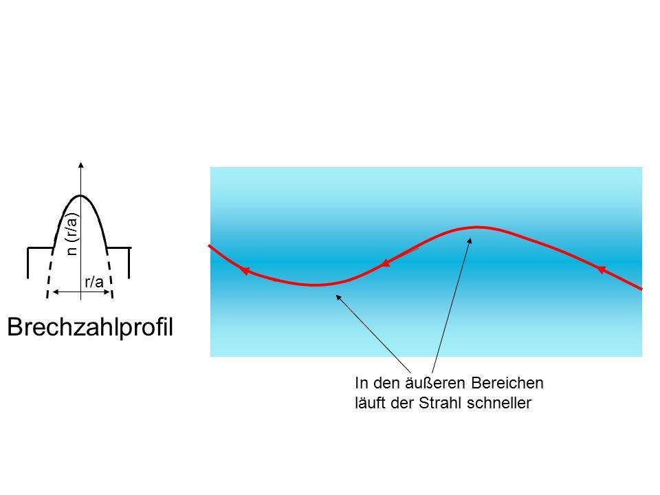 r/a n (r/a) Brechzahlprofil In den äußeren Bereichen läuft der Strahl schneller