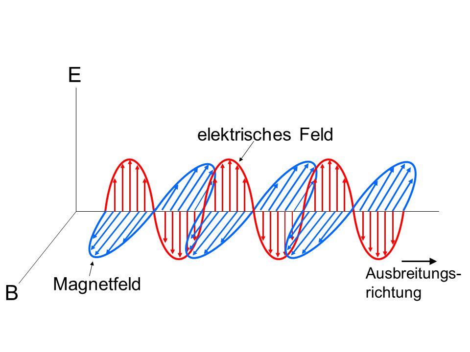 E B Magnetfeld elektrisches Feld Ausbreitungs- richtung