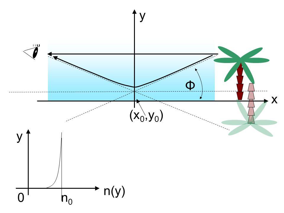 Φ y x (x 0,y 0 ) 0 y n(y) n0n0