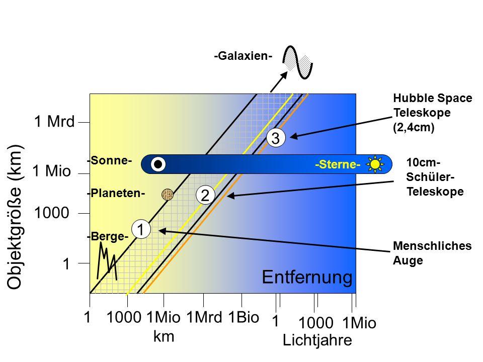 Entfernung 1 Mrd 1 Mio 1000 1 1 1Mio1Mrd1Bio 1 10001Mio -Berge- 1 2 3 Lichtjahre km Objektgröße (km) -Planeten- -Sonne- -Sterne- Menschliches Auge 10cm- Schüler- Teleskope Hubble Space Teleskope (2,4cm) -Galaxien-