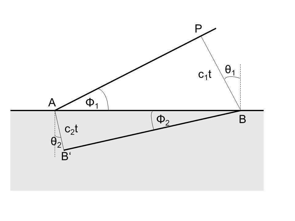 400500600700 1,4 1,5 1,6 1,7 n λ, nm violett rot Silicat-Flintglas Borat-Flintglas Quarzglas Silicat-Kronglas