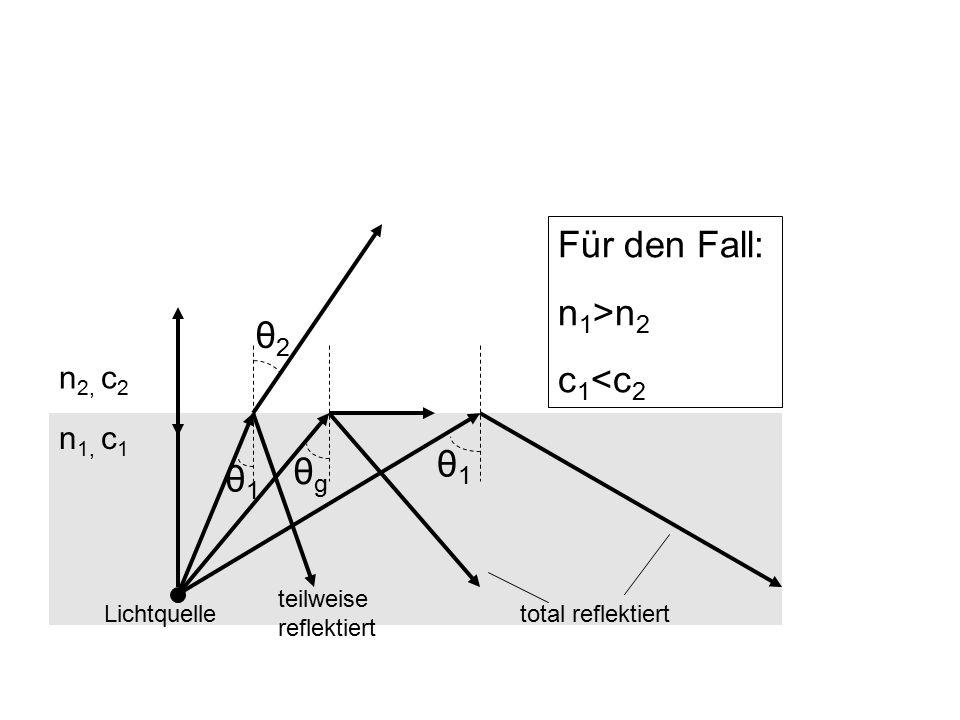 θ2θ2 θ1θ1 θgθg θ1θ1 Für den Fall: n 1 >n 2 c 1 <c 2 Lichtquelle teilweise reflektiert total reflektiert n 1, c 1 n 2, c 2