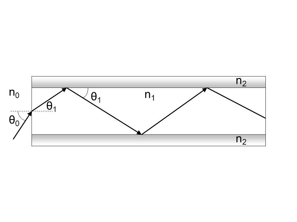 1,01,5 λ(γm)λ(γm) 0,01 0,1 1 10 100 Rayleigh-Streuung Infrarot-Absorption α (db / km) OH-Absorption