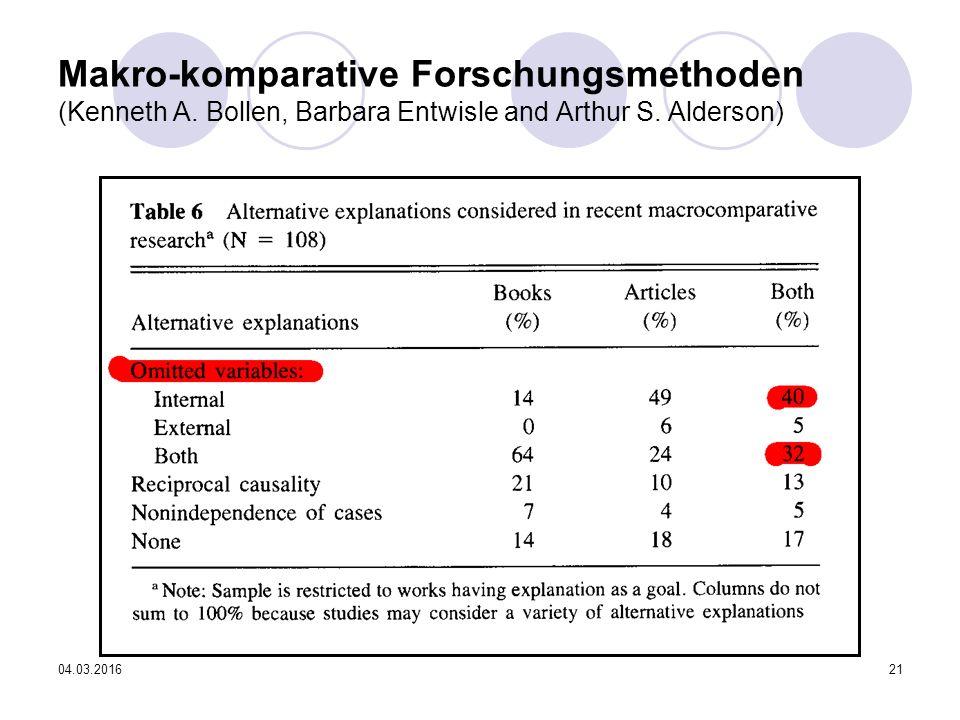 04.03.201621 Makro-komparative Forschungsmethoden (Kenneth A. Bollen, Barbara Entwisle and Arthur S. Alderson)