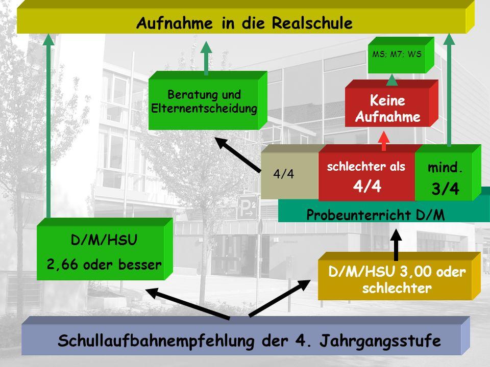 Deutsch und Mathematik 2,50 oder besser: Übertritt uneingeschränk t möglich D/M 3,00 oder schlechter Keine Aufnahme Aufnahme in die Realschule Übertrittszeugnis aus der 5.Jahrgangsstufe Mgl.
