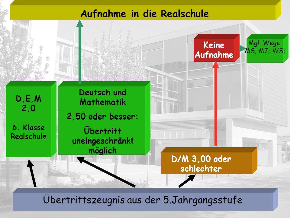 Deutsch und Mathematik 2,50 oder besser: Übertritt uneingeschränk t möglich D/M 3,00 oder schlechter Keine Aufnahme Aufnahme in die Realschule Übertri