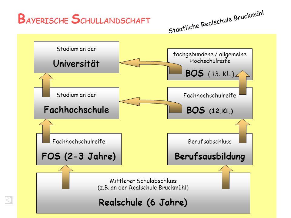 B AYERISCHE S CHULLANDSCHAFT Staatliche Realschule Bruckmühl Mittlerer Schulabschluss (z.B. an der Realschule Bruckmühl) Realschule (6 Jahre) Fachhoch