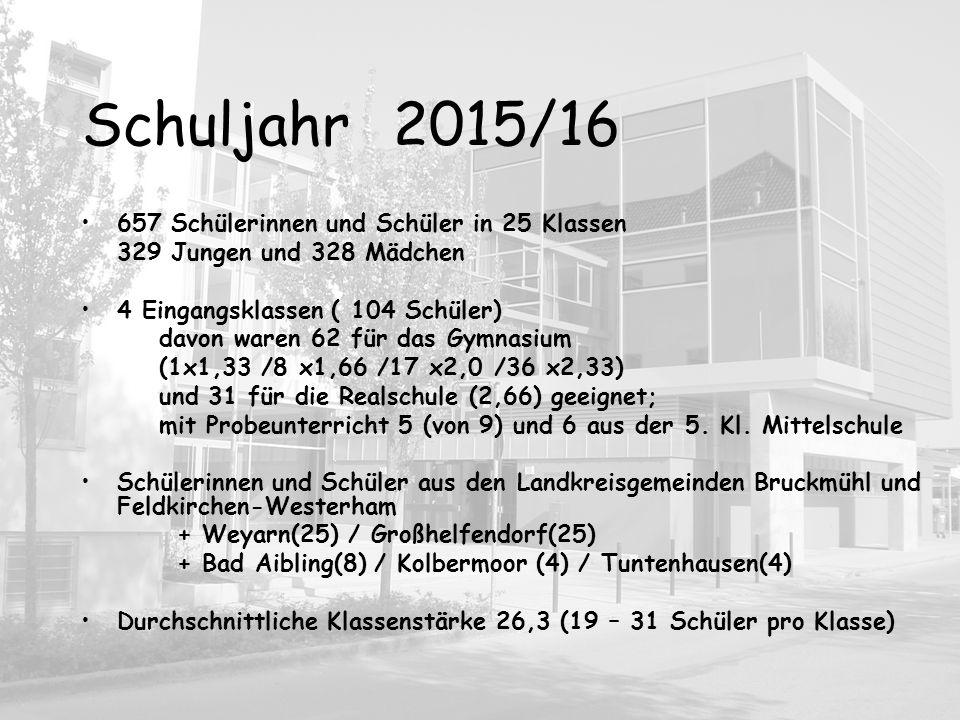 Schuljahr 2015/16 657 Schülerinnen und Schüler in 25 Klassen 329 Jungen und 328 Mädchen 4 Eingangsklassen ( 104 Schüler) davon waren 62 für das Gymnas
