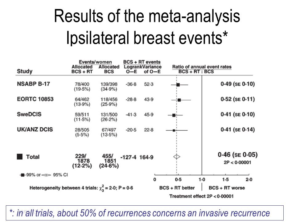 Results of the meta-analysis Ipsilateral breast events* 03/01/13 *: in all trials, about 50% of recurrences concerns an invasive recurrence