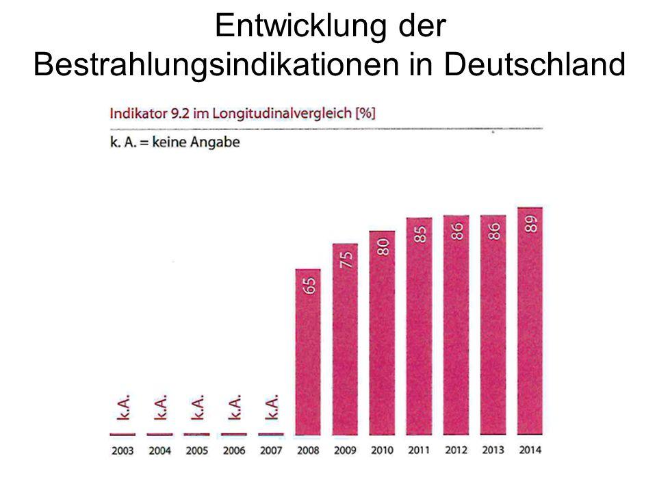 Entwicklung der Bestrahlungsindikationen in Deutschland
