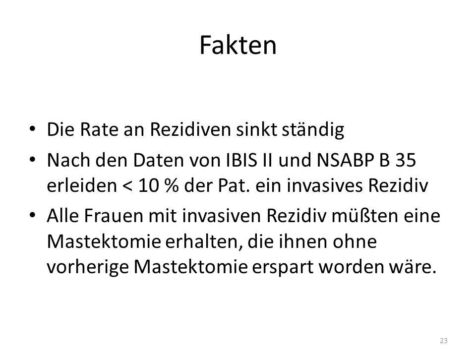 Fakten Die Rate an Rezidiven sinkt ständig Nach den Daten von IBIS II und NSABP B 35 erleiden < 10 % der Pat.