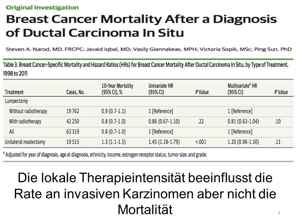 4 Die lokale Therapieintensität beeinflusst die Rate an invasiven Karzinomen aber nicht die Mortalität