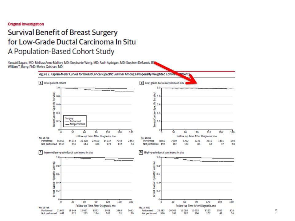 26 Ipsiateral invasiv contralateral invasiv