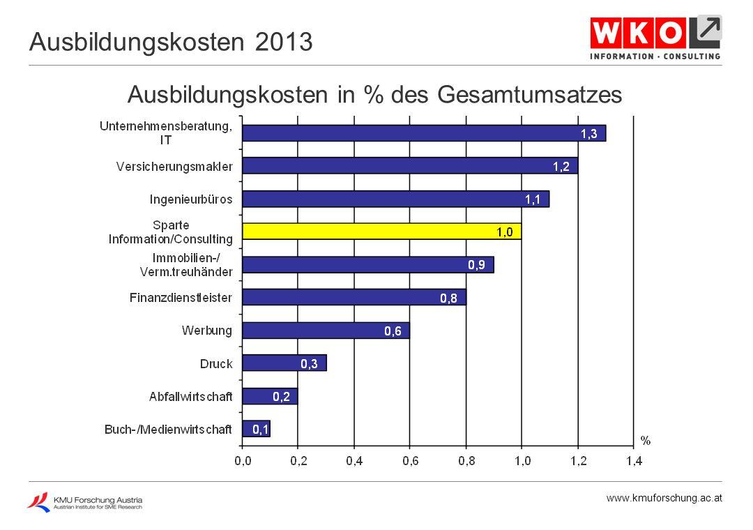 www.kmuforschung.ac.at Ausbildungskosten in % des Gesamtumsatzes Ausbildungskosten 2013