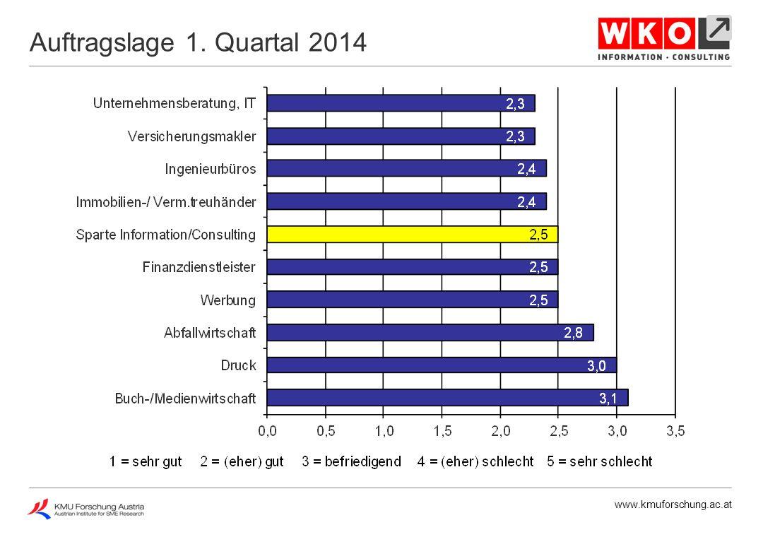 www.kmuforschung.ac.at Auftragslage 1. Quartal 2014
