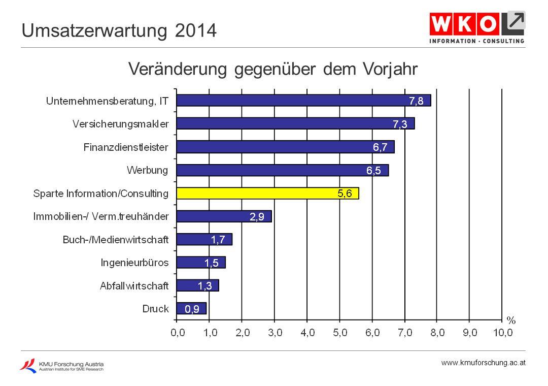 www.kmuforschung.ac.at Veränderung gegenüber dem Vorjahr Umsatzerwartung 2014