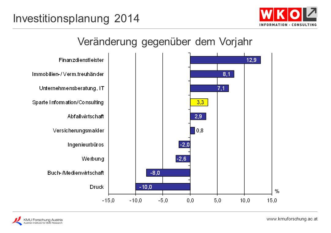 www.kmuforschung.ac.at Veränderung gegenüber dem Vorjahr Investitionsplanung 2014