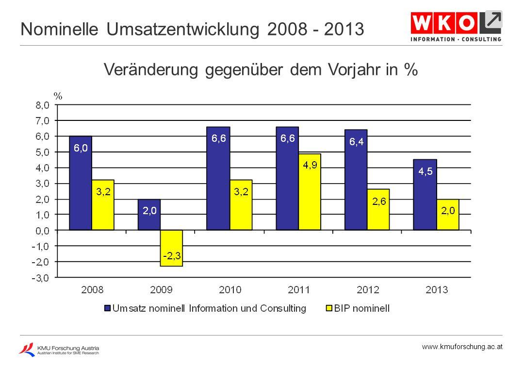 www.kmuforschung.ac.at Veränderung gegenüber dem Vorjahr in % Nominelle Umsatzentwicklung 2013