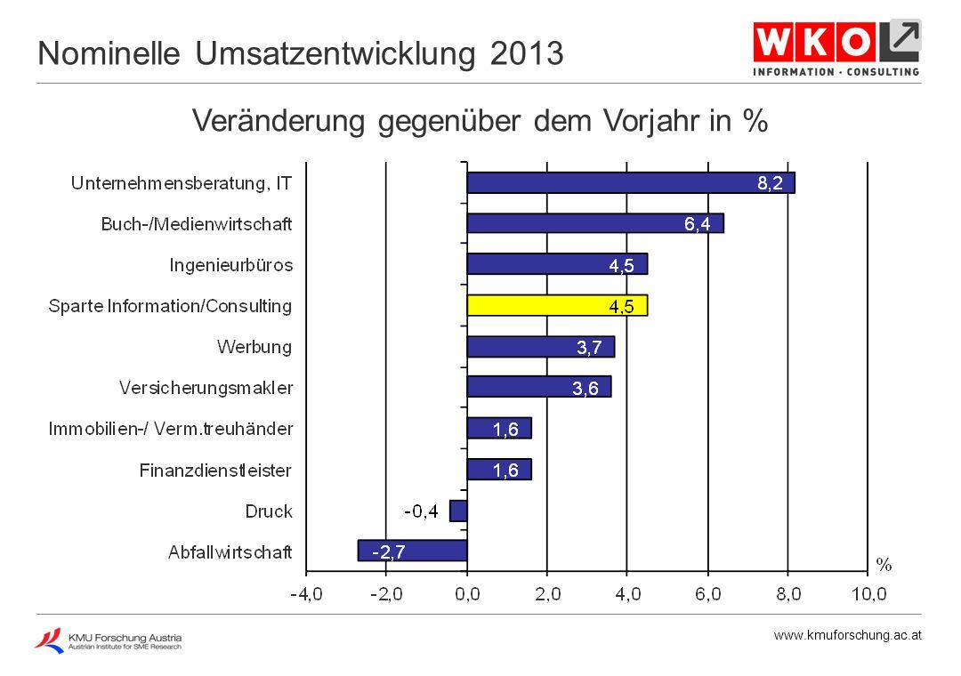 www.kmuforschung.ac.at Veränderung gegenüber dem Vorjahr in % Preisentwicklung 2013