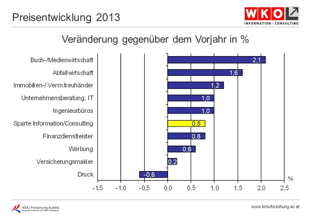 www.kmuforschung.ac.at Preisbereinigte Veränderung gegenüber dem Vorjahr in % Reale Umsatzentwicklung 2013