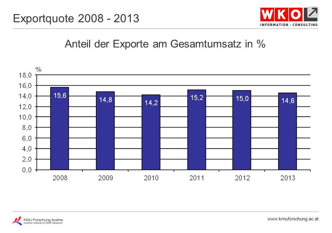 www.kmuforschung.ac.at Anteil der Exporte am Gesamtumsatz in % Exportquote 2013