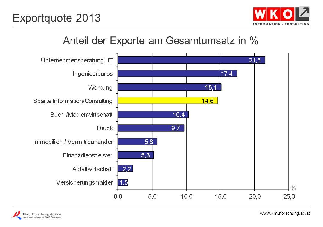 www.kmuforschung.ac.at Investitionen in % des Gesamtumsatzes Investitionen 2008 - 2013