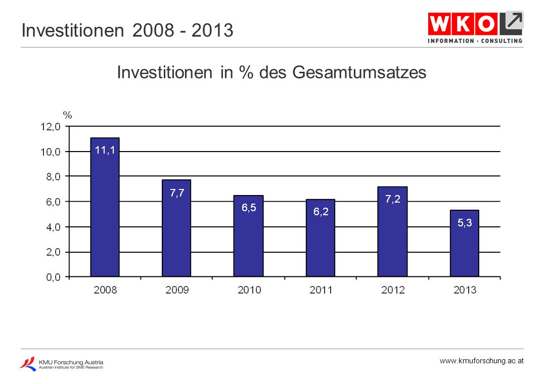 www.kmuforschung.ac.at Investitionen in % des Gesamtumsatzes Investitionen 2013