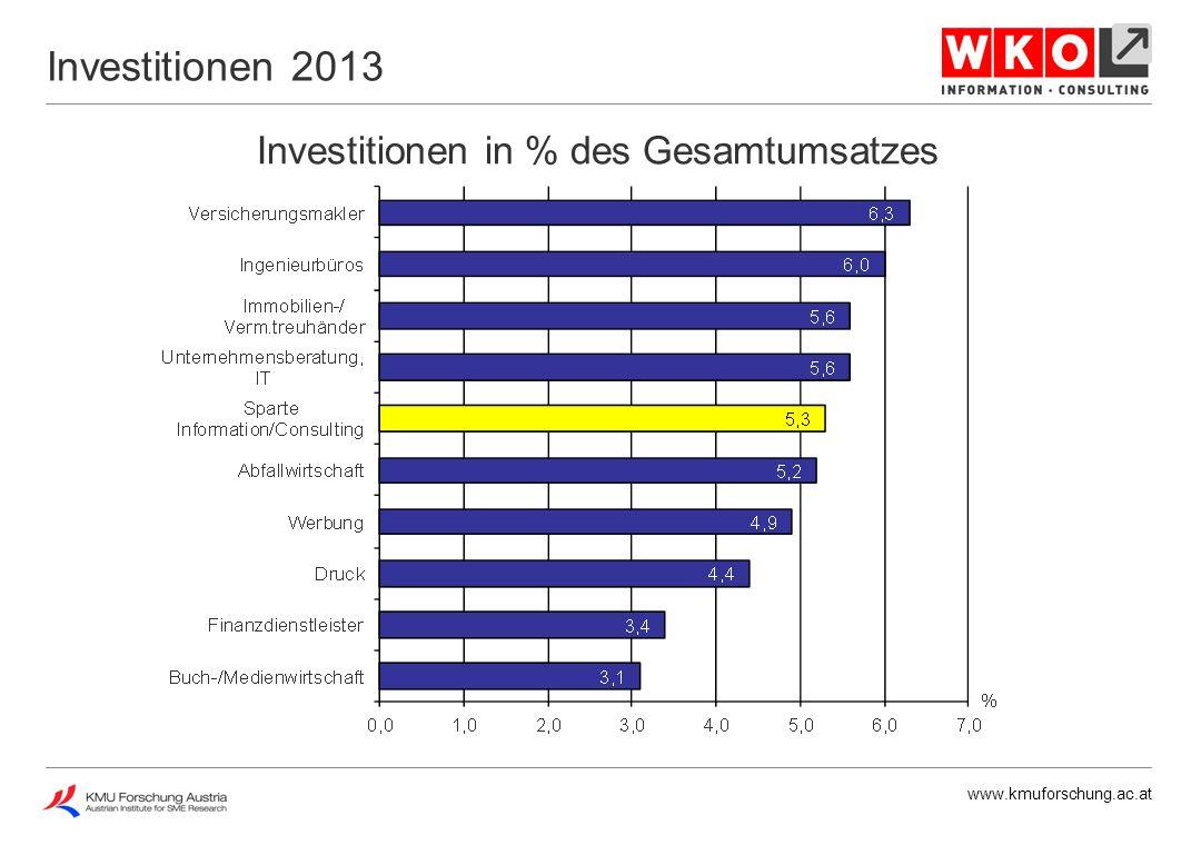 www.kmuforschung.ac.at Ausbildungskosten in % des Gesamtumsatzes Ausbildungskosten 2008 - 2013