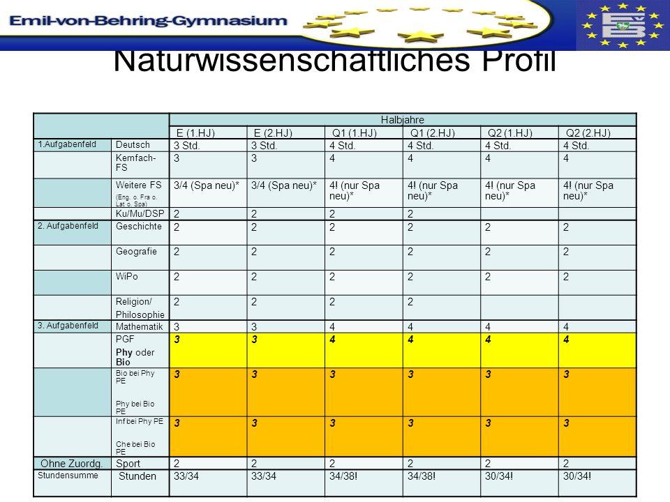 Naturwissenschaftliches Profil Halbjahre E (1.HJ) E (2.HJ) Q1 (1.HJ) Q1 (2.HJ) Q2 (1.HJ) Q2 (2.HJ) 1.Aufgabenfeld Deutsch 3 Std.