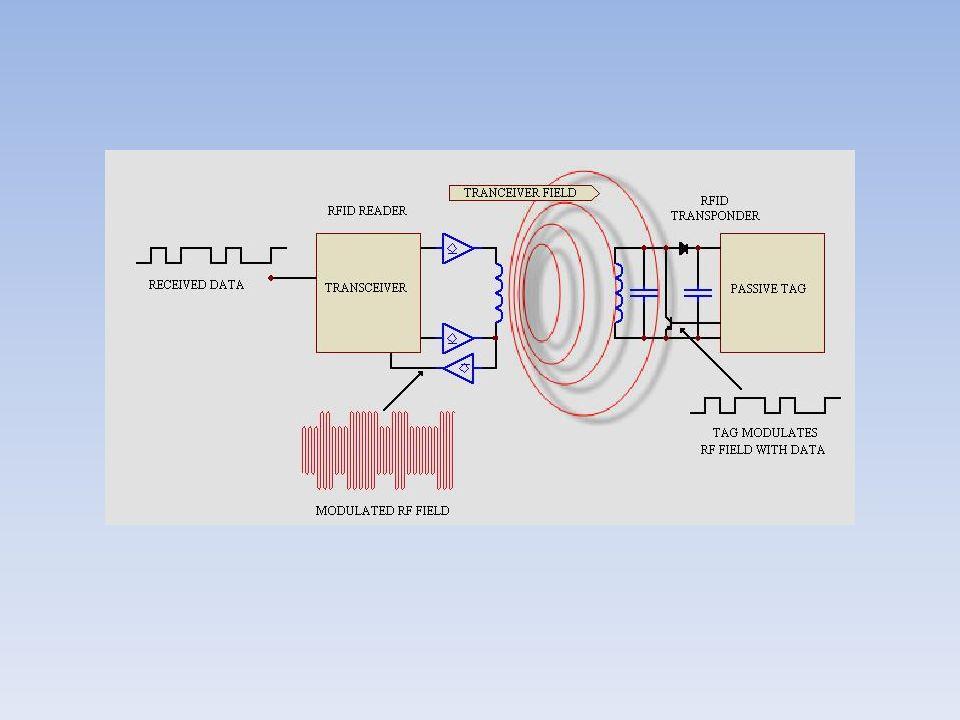 Die RFID-Tags arbeiten je nach Typ im Bereich der Langwelle bei 125-134 kHz, der Kurzwelle bei 13,56 MHz, der UHF bei 865–869 MHz (Europäische Frequenzen) bzw.