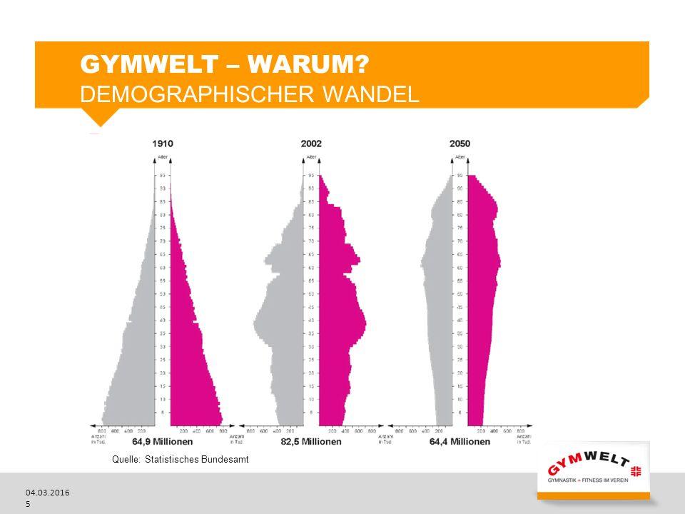04.03.2016 6 GYMWELT – WARUM? DEMOGRAPHISCHER WANDEL