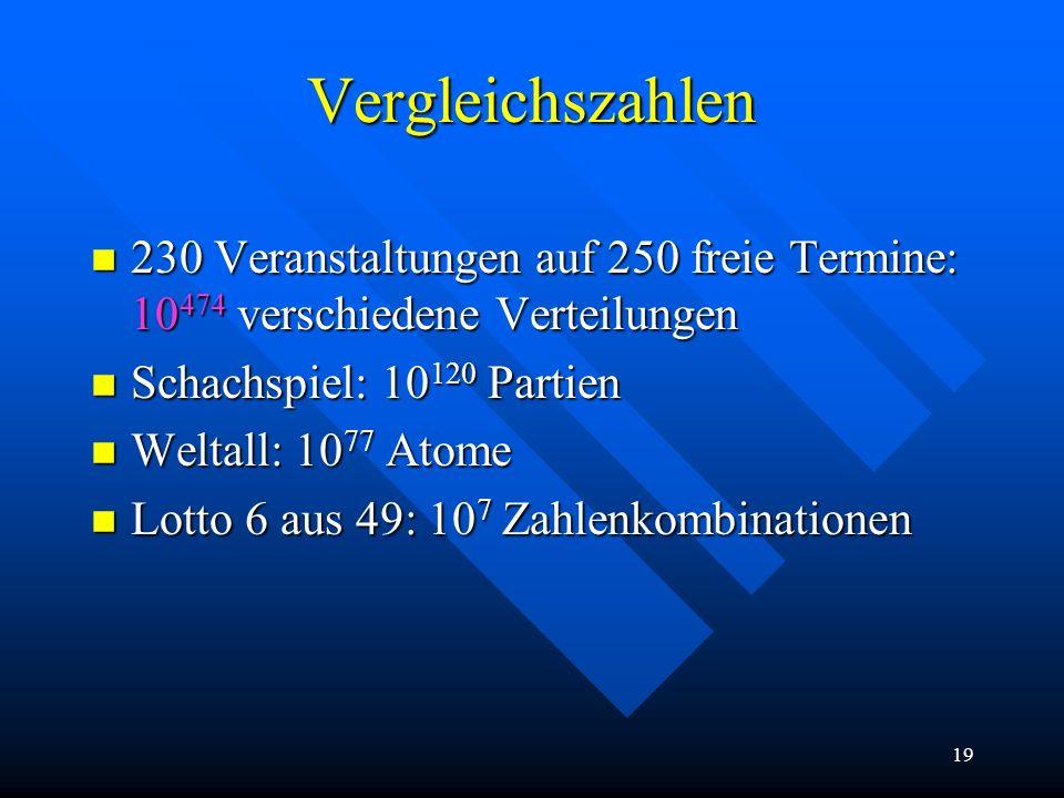 19 Vergleichszahlen n 230 Veranstaltungen auf 250 freie Termine: 10 474 verschiedene Verteilungen n Schachspiel: 10 120 Partien n Weltall: 10 77 Atome n Lotto 6 aus 49: 10 7 Zahlenkombinationen