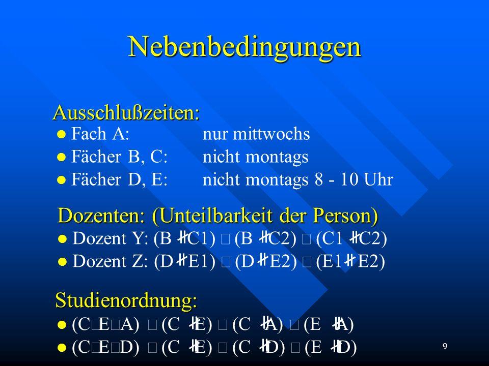 9 Nebenbedingungen Dozenten: (Unteilbarkeit der Person) Dozent Y: (B C1)  (B C2)  (C1 C2) Dozent Z: (D E1)  (D E2)  (E1 E2) Studienordnung: (C  E  A)  (C E)  (C A)  (E A) (C  E  D)  (C E)  (C D)  (E D) Ausschlußzeiten: l Fach A:nur mittwochs l Fächer B, C:nicht montags l Fächer D, E:nicht montags 8 - 10 Uhr