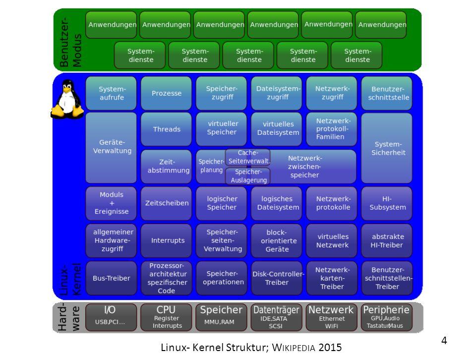 Linux- Kernel Struktur; W IKIPEDIA 2015 4